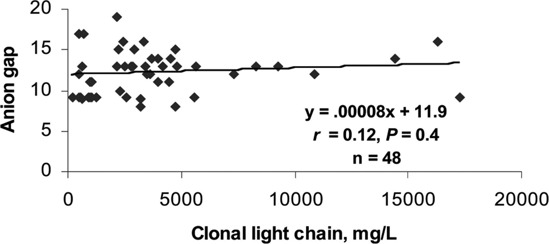 The Anion Gap and Routine Serum Protein Measurements in