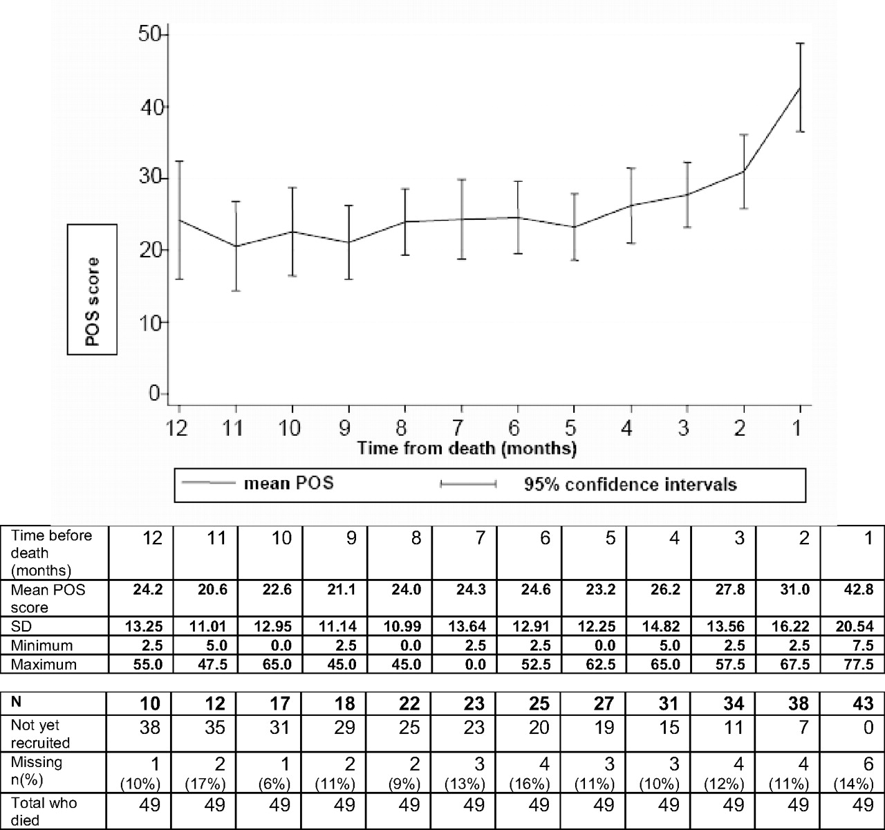 Trajectories of Illness in Stage 5 Chronic Kidney Disease: A