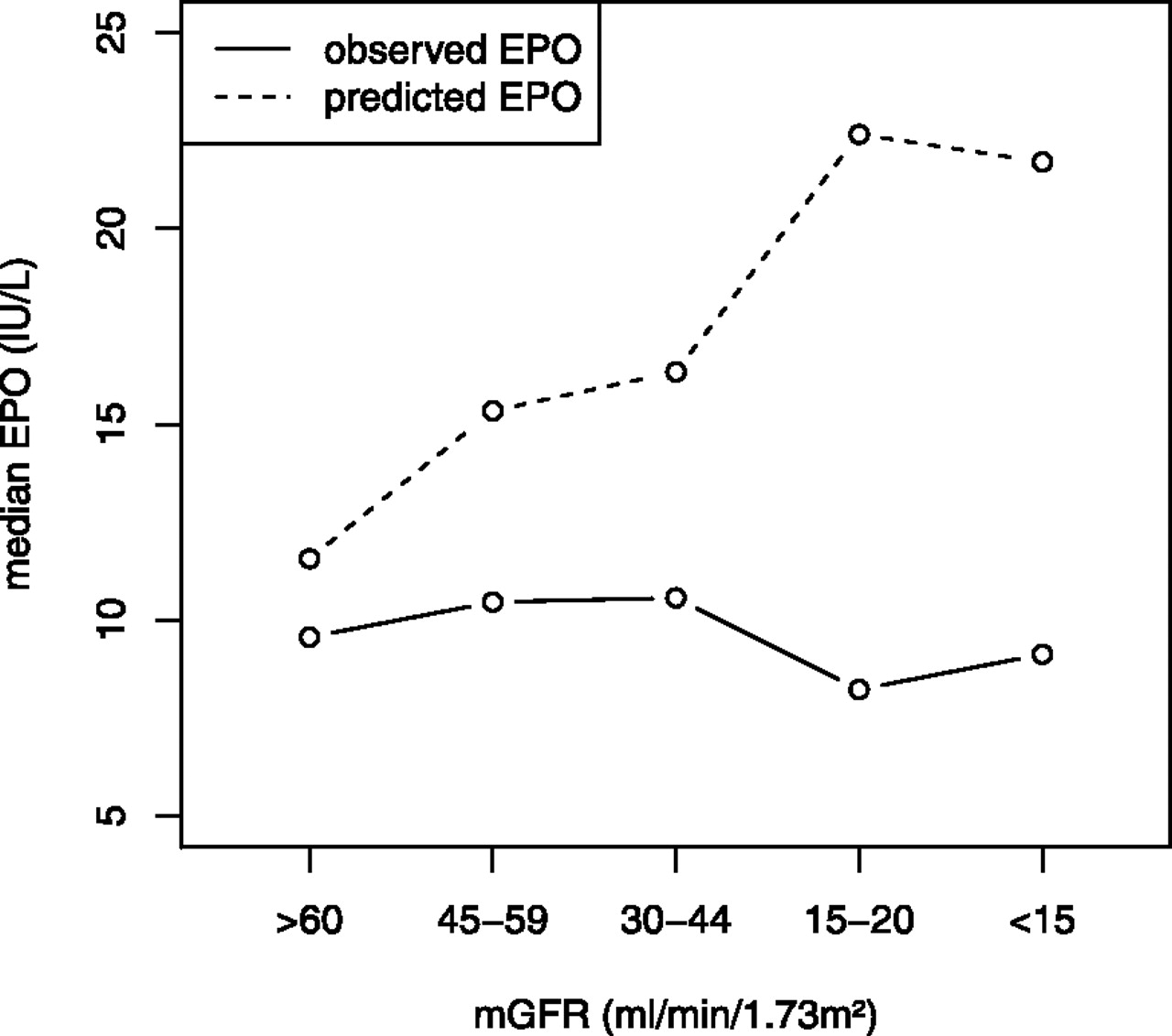 Timing And Determinants Of Erythropoietin Deficiency In Chronic Kidney Disease American Society Of Nephrology