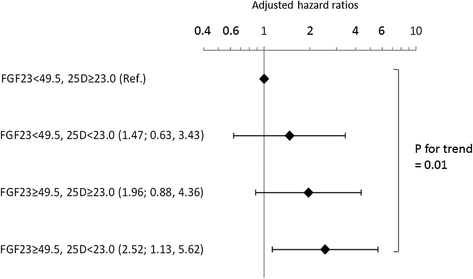 combined use of vitamin d status and fgf23 for risk stratification