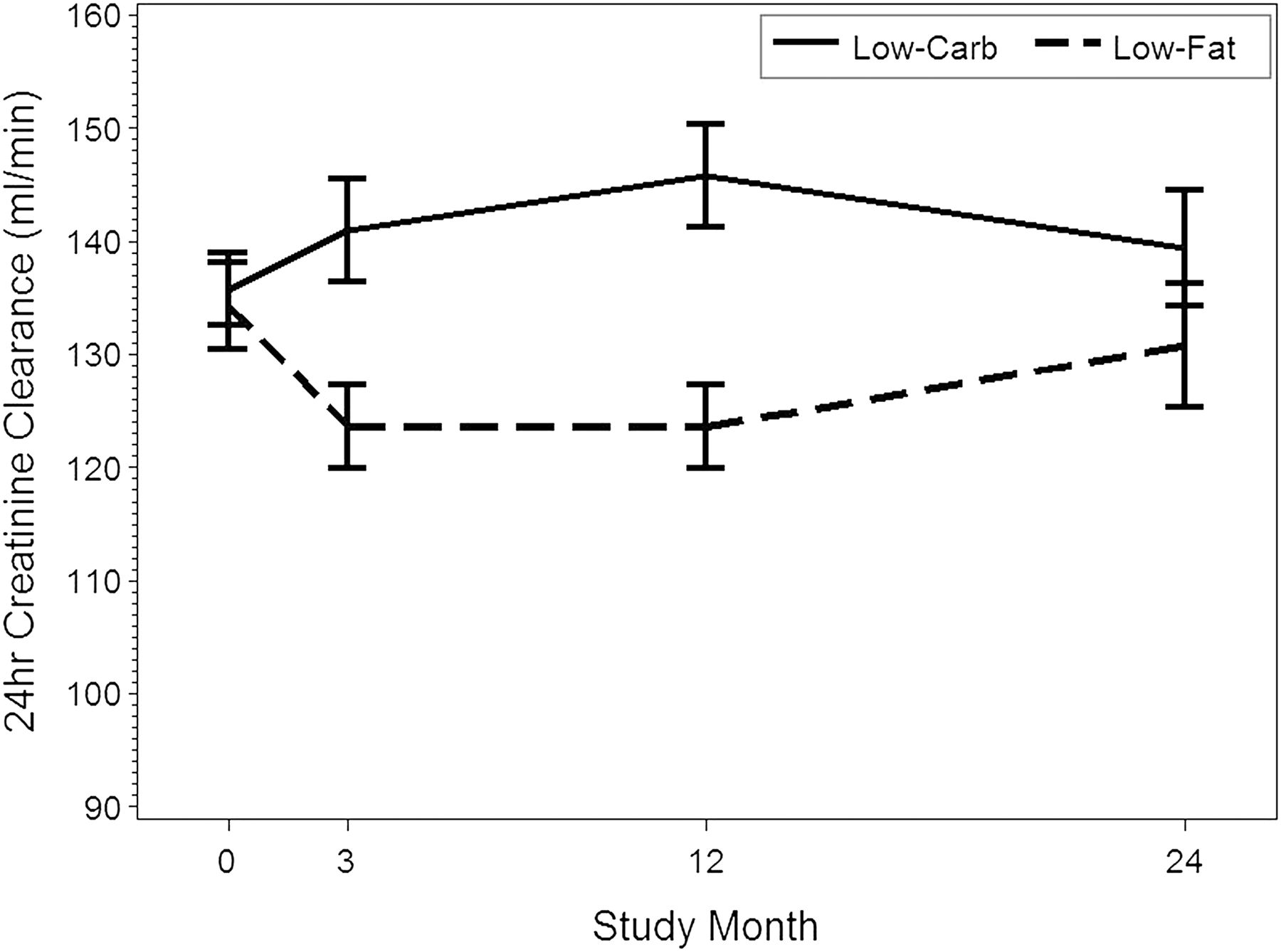 Comparative Effects of Low-Carbohydrate High-Protein Versus Low-Fat