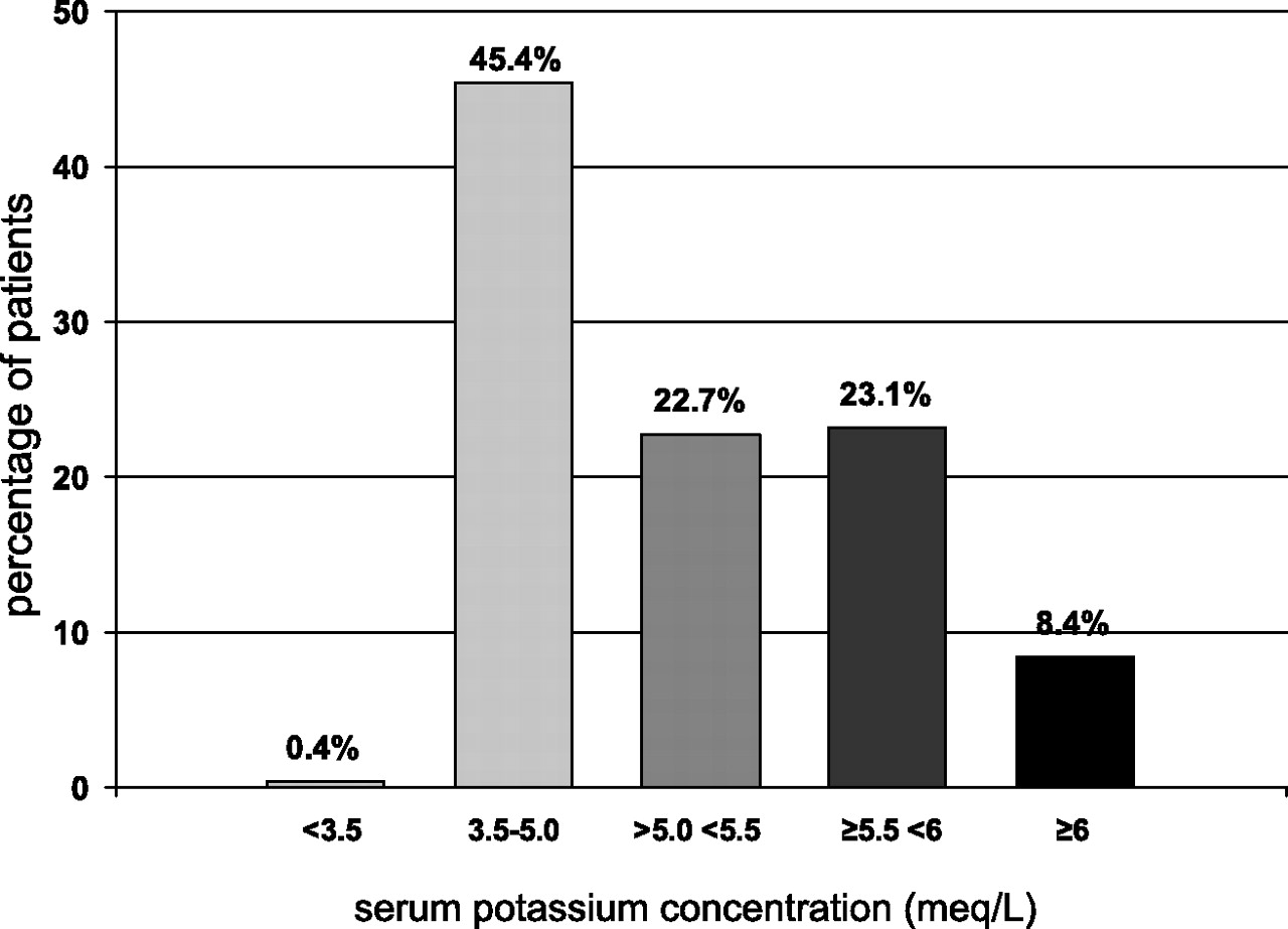Prevalence and Factors Associated with Hyperkalemia in Predialysis
