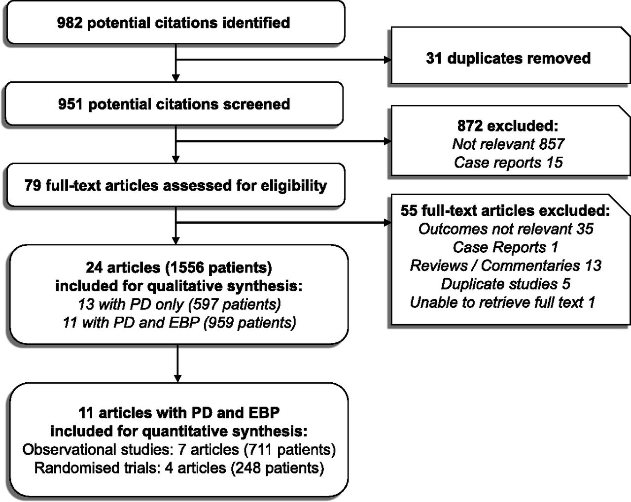 Use of Peritoneal Dialysis in AKI: A Systematic Review