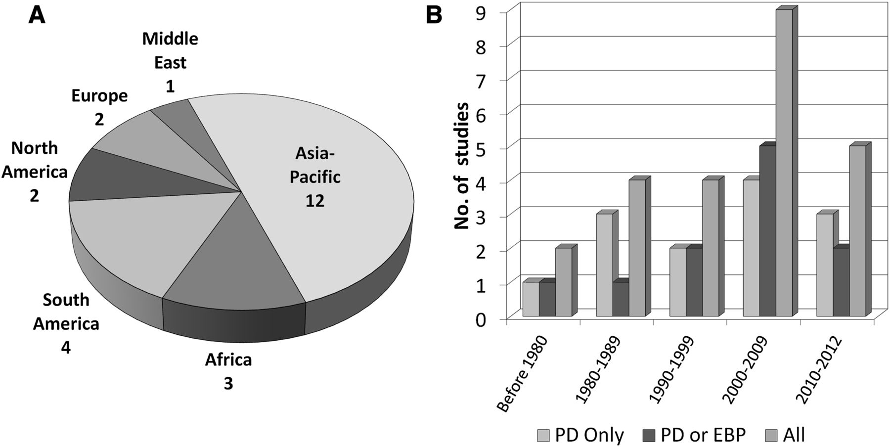 Use of Peritoneal Dialysis in AKI: A Systematic Review | American