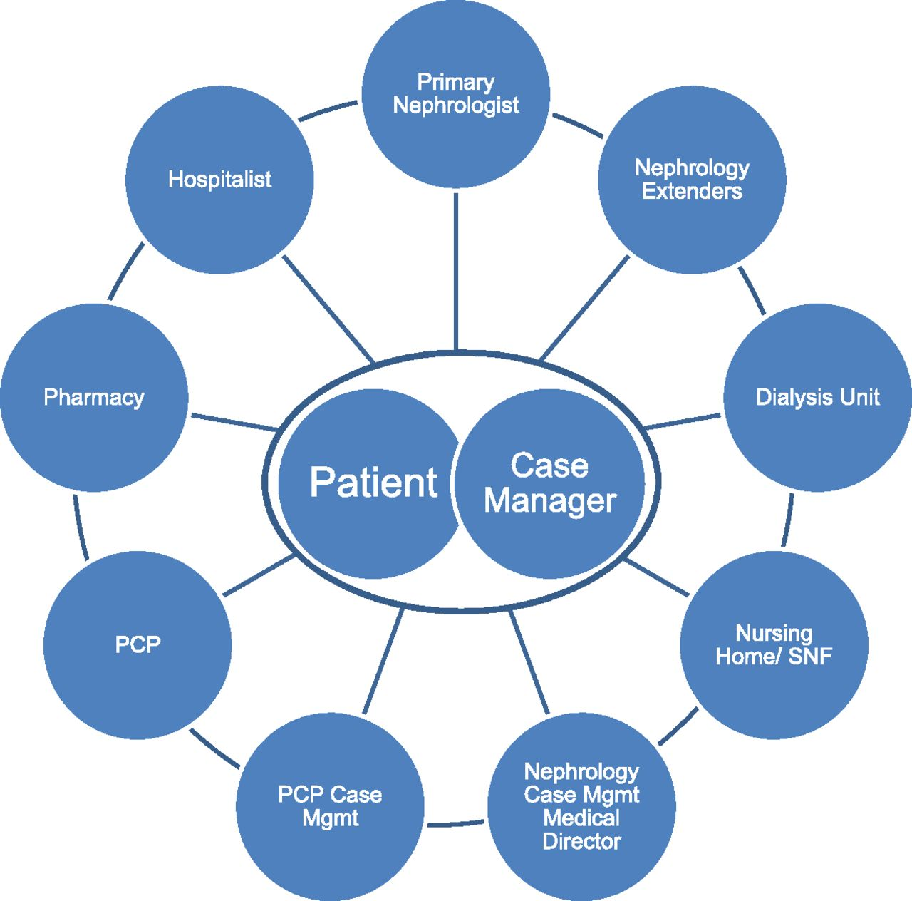 Nephrology Care in a Fully Integrated Care Model: Lessons