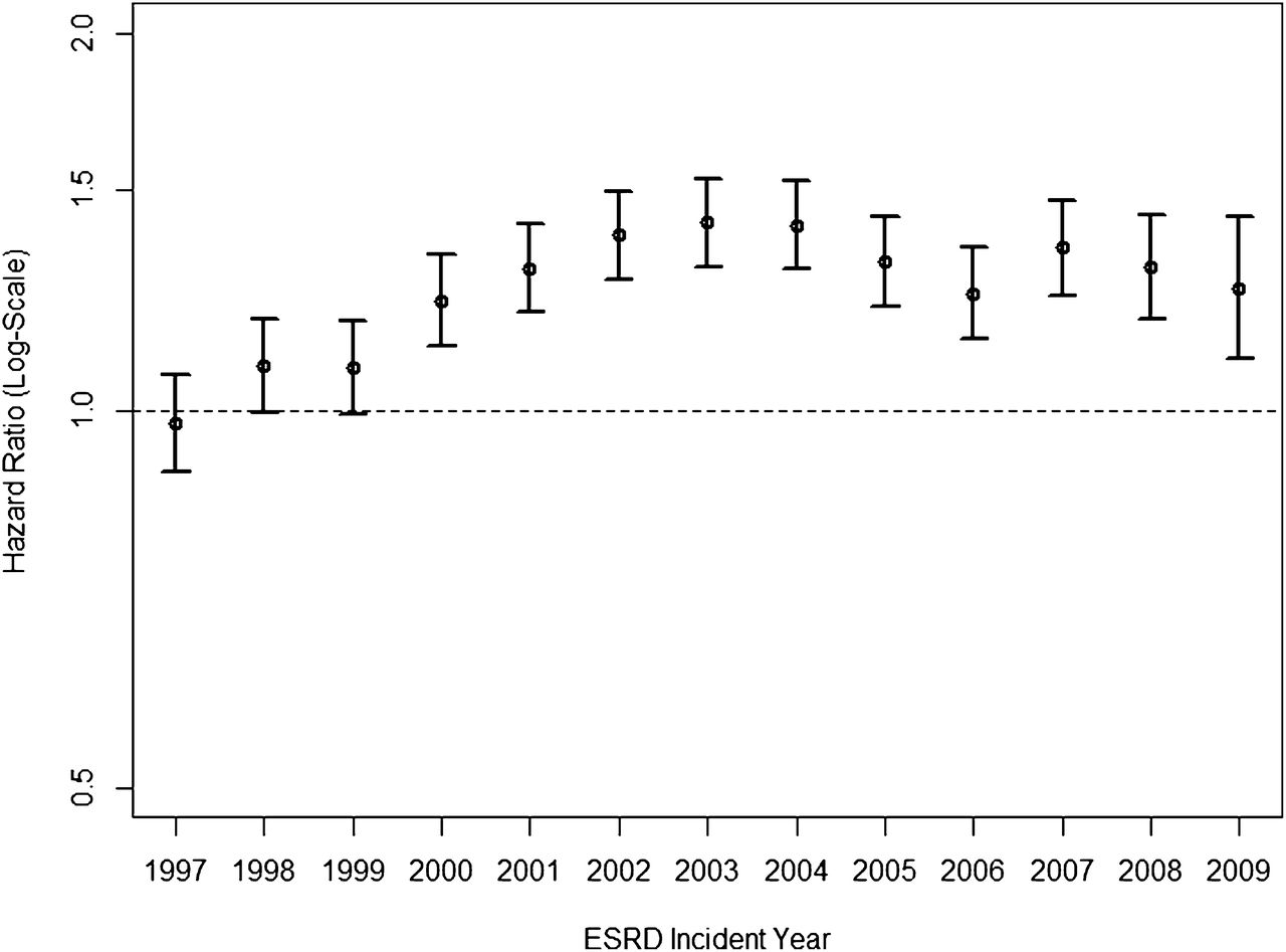 Temporal Trends in the Incidence, Treatment, and Outcomes of