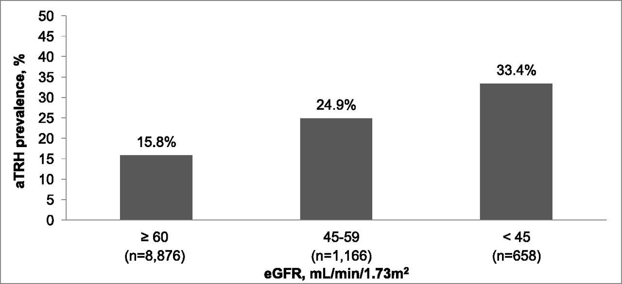 Prevalence of Apparent Treatment-Resistant Hypertension among