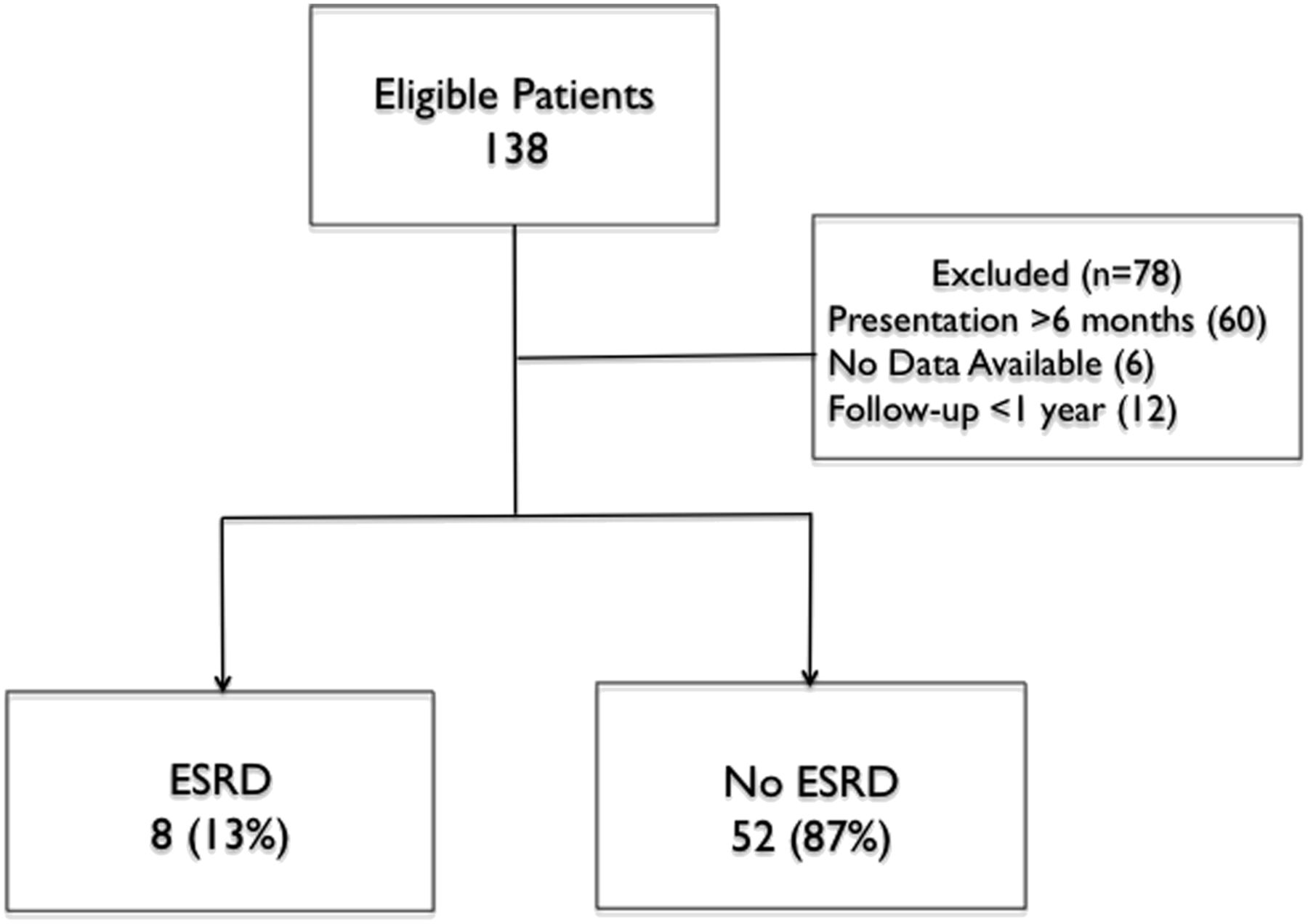 Renal Parenchymal Area and Risk of ESRD in Boys with Posterior ...