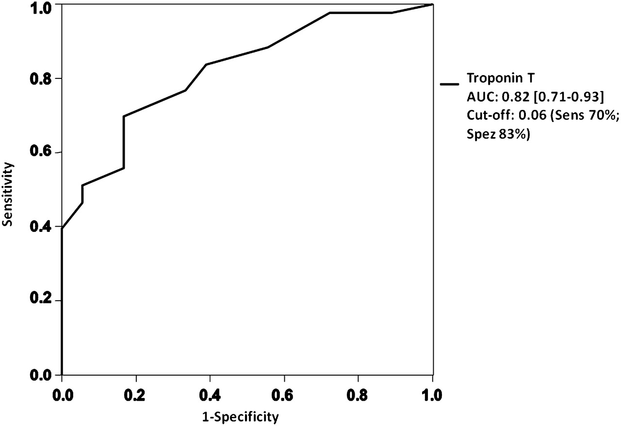 Troponin T For The Detection Of Dialysis Induced Myocardial Stunning Cut Phone Line Detector Circuit Download Figure