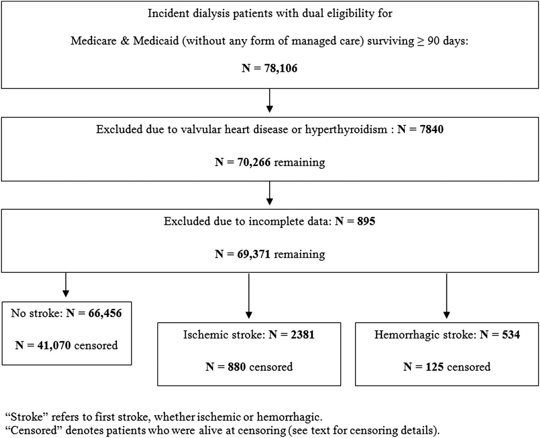 Relationship between Stroke and Mortality in Dialysis