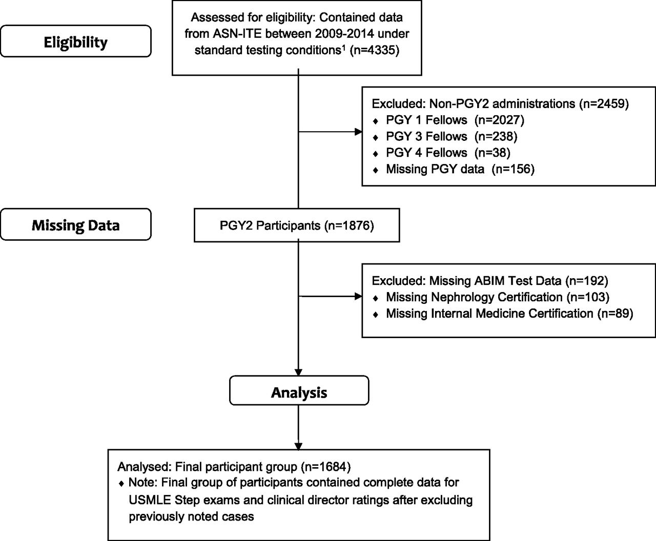 Performance On The Nephrology In Training Examination And Abim