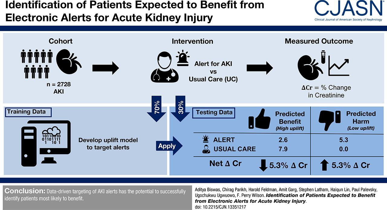 Identification Of Patients Expected To Benefit From Electronic