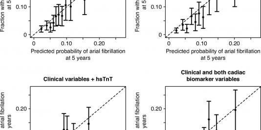Prediction of Incident Atrial Fibrillation in Chronic Kidney Disease: The Chronic Renal Insufficiency Cohort Study
