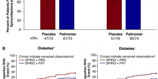 Patiromer to Enable Spironolactone in Patients with Resistant Hypertension and CKD (AMBER): Results in the Prespecified Subgroup with Diabetes