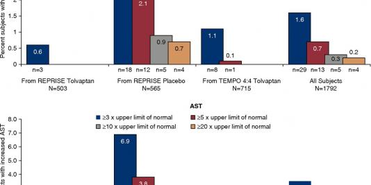 Multicenter Study of Long-Term Safety of Tolvaptan in Later-Stage Autosomal Dominant Polycystic Kidney Disease