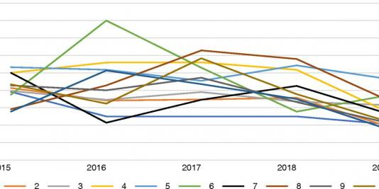 Trends in Discard of Kidneys from Hepatitis C Viremic Donors in the United States