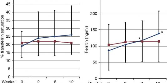 Effect of Ferric Citrate versus Ferrous Sulfate on Iron and Phosphate Parameters in Patients with Iron Deficiency and CKD