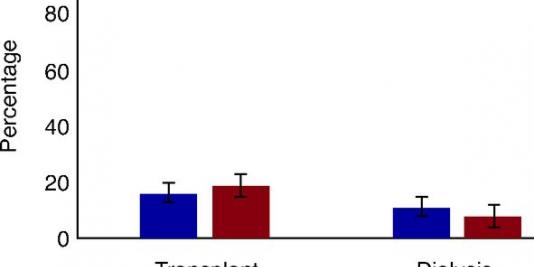 Renin-Angiotensin System Blockers and the Risk of COVID-19–Related Mortality in Patients with Kidney Failure