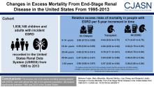 Changes in Excess Mortality from End Stage Renal Disease in the United States from 1995 to 2013