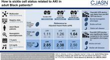 Acute Kidney Injury among Black Patients with Sickle Cell Trait and Sickle Cell Disease