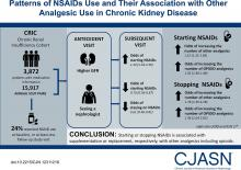 Patterns of NSAIDs Use and Their Association with Other Analgesic Use in CKD