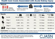 Health Care Costs Associated with AKI
