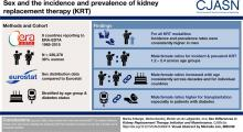 Sex Differences in Kidney Replacement Therapy Initiation and Maintenance