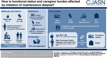 Association of Initiation of Maintenance Dialysis with Functional Status and Caregiver Burden