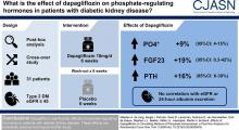 Effects of Dapagliflozin on Circulating Markers of Phosphate Homeostasis