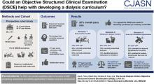 The Acute Dialysis Orders Objective Structured Clinical Examination (OSCE)