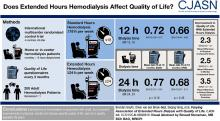 Varying Association of Extended Hours Dialysis with Quality of Life