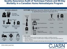 Quality Assurance Audit of Technique Failure and 90-Day Mortality after Program Discharge in a Canadian Home Hemodialysis Program