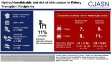 Association between Use of Hydrochlorothiazide and Risk of Keratinocyte Cancers in Kidney Transplant Recipients