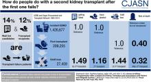 Access to Kidney Transplantation after a Failed First Kidney Transplant and Associations with Patient and Allograft Survival