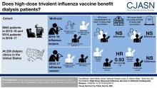High-Dose Seasonal Influenza Vaccine in Patients Undergoing Dialysis