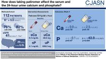 Effects of the Potassium-Binding Polymer Patiromer on Markers of Mineral Metabolism