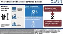 A Systematic Review and Jurisdictional Scan of the Evidence Characterizing and Evaluating Assisted Peritoneal Dialysis Models