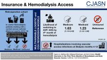 Health Insurance in the First 3 Months of Hemodialysis and Early Vascular Access