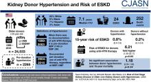 Risk of ESKD in Older Live Kidney Donors with Hypertension