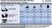 Secular Trends in Incidence, Modality and Mortality with Dialysis Receiving AKI in Children in Ontario