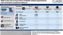 Ambulatory Treatments for RAAS Inhibitor–Related Hyperkalemia and the 1-Year Risk of Recurrence