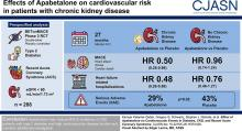 Effect of Apabetalone on Cardiovascular Events in Diabetes, CKD, and Recent Acute Coronary Syndrome