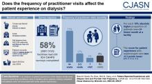 Patient-Reported Experiences with Dialysis Care and Provider Visit Frequency