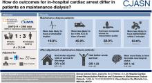 In-Hospital Cardiac Arrest Resuscitation Practices and Outcomes in Maintenance Dialysis Patients
