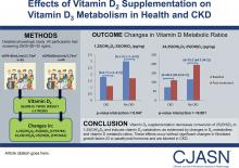 Effects of Vitamin D<sub>2</sub> Supplementation on Vitamin D<sub>3</sub> Metabolism in Health and CKD