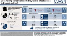 Trends and Outcomes with Kidney Failure from Antineoplastic Treatments and Urinary Tract Cancer in France
