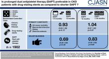Duration of Dual Antiplatelet Therapy in Patients with CKD and Drug-Eluting Stents