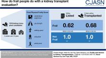 Frailty and Access to Kidney Transplantation