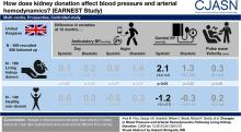 Changes in Blood Pressure and Arterial Hemodynamics following Living Kidney Donation