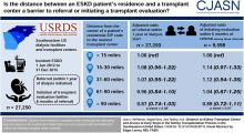 Distance to Kidney Transplant Center and Access to Early Steps in the Kidney Transplantation Process in the Southeastern United States